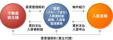 賃貸管理システム